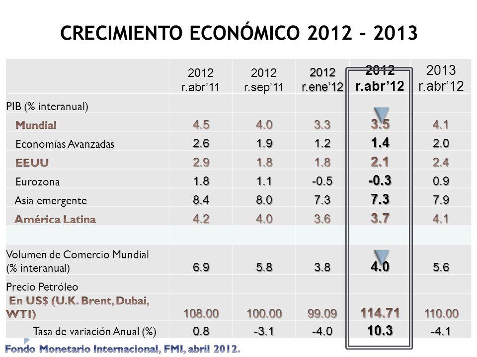 2012 r.abr11 2012 r.sep11 2012 r.ene12 2012 r.abr12 2013 r.abr12 PIB (% interanual) Economías Avanzadas2.61.91.21.42.0 Eurozona1.81.1-0.5-0.30.9 Asia