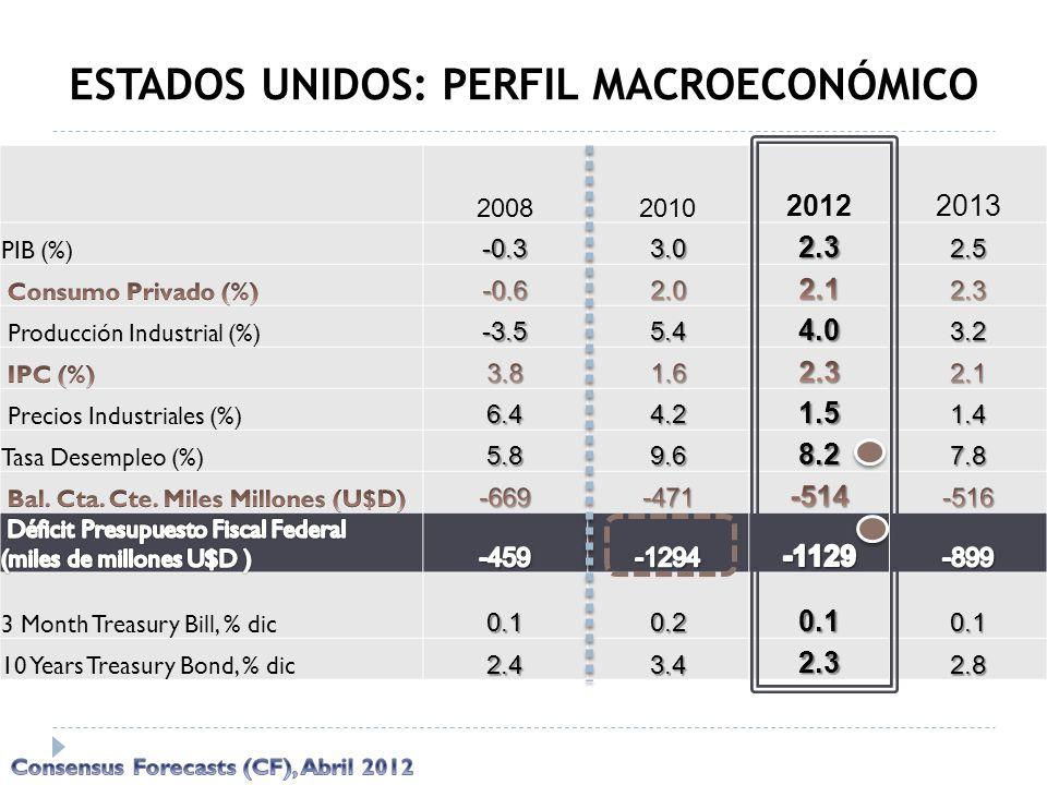 20082010 20122013 PIB (%)-0.33.02.32.5 Producción Industrial (%)-3.55.44.03.2 Precios Industriales (%)6.44.21.51.4 Tasa Desempleo (%)5.89.68.27.8 3 Mo