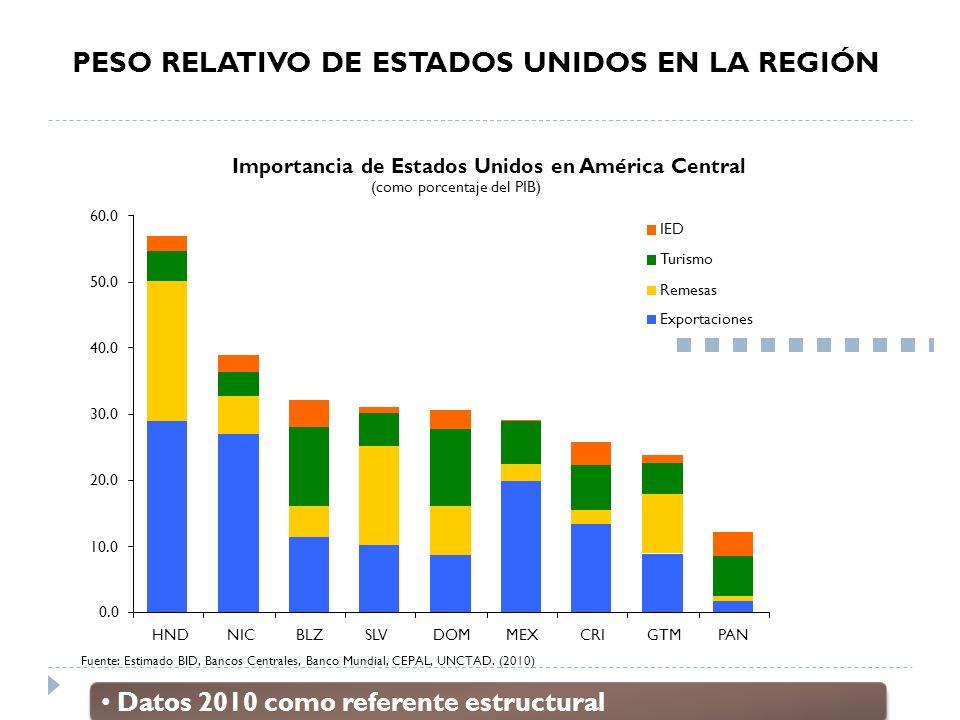 Importancia de Estados Unidos en América Central (como porcentaje del PIB) 0.0 10.0 20.0 30.0 40.0 50.0 60.0 HNDNICBLZSLVDOMMEXCRIGTMPAN Fuente: Estim