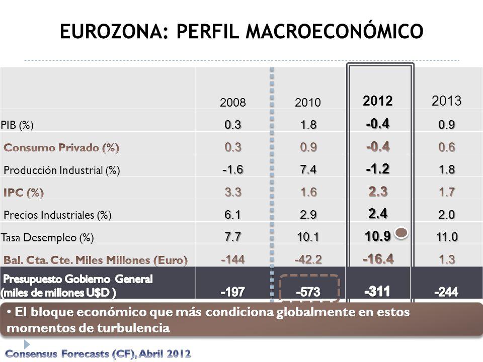 20082010 20122013 PIB (%)0.31.8-0.40.9 Producción Industrial (%)-1.67.4-1.21.8 Precios Industriales (%)6.12.92.42.0 Tasa Desempleo (%)7.710.110.911.0
