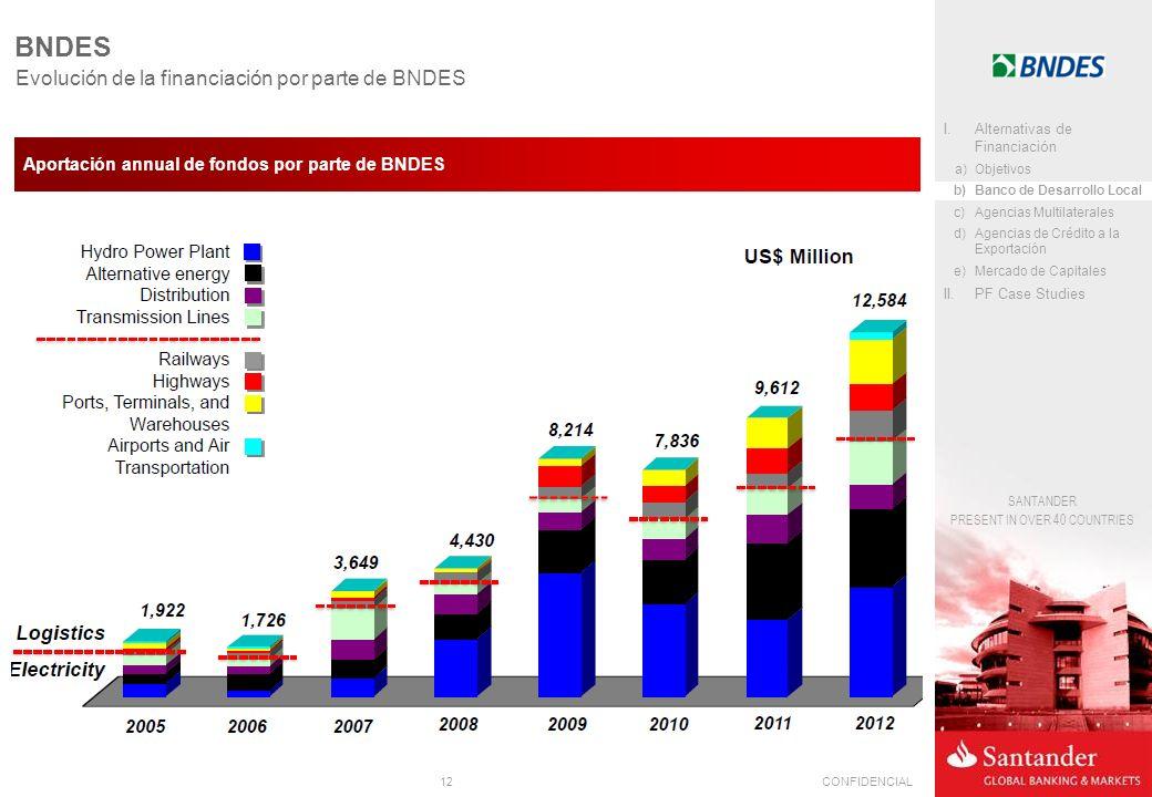 12CONFIDENCIAL SANTANDER PRESENT IN OVER 40 COUNTRIES Aportación annual de fondos por parte de BNDES BNDES Evolución de la financiación por parte de BNDES I.Alternativas de Financiación a)Objetivos b)Banco de Desarrollo Local c)Agencias Multilaterales d)Agencias de Crédito a la Exportación e)Mercado de Capitales II.PF Case Studies