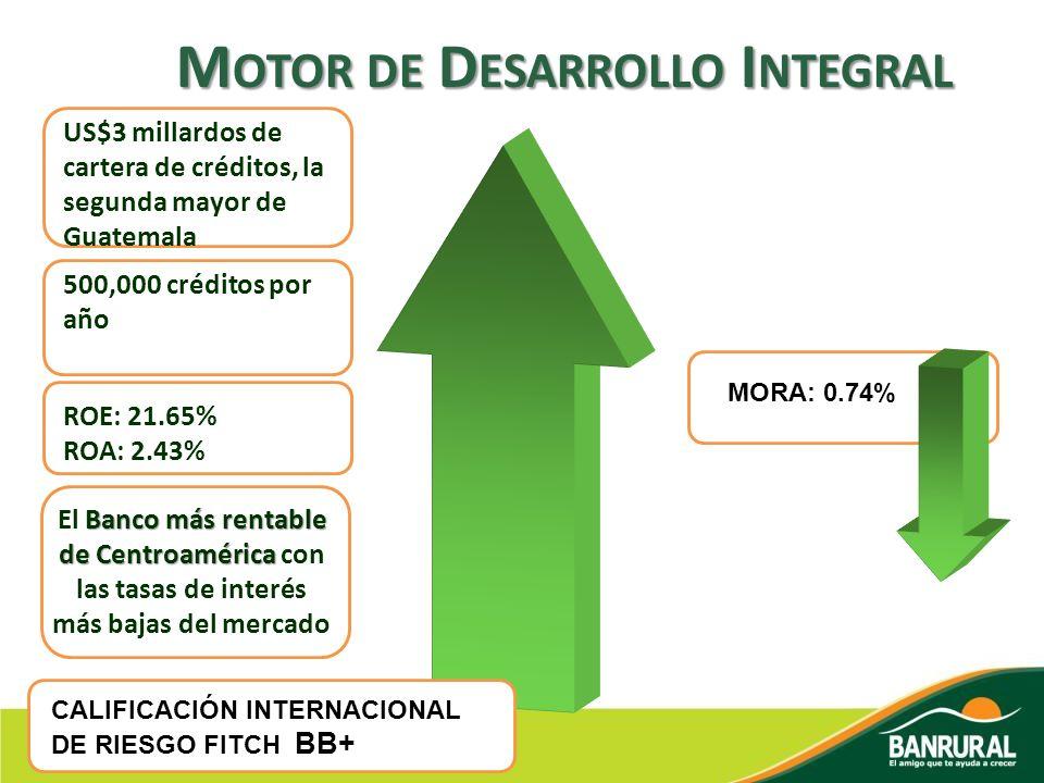 M OTOR DE D ESARROLLO I NTEGRAL US$3 millardos de cartera de créditos, la segunda mayor de Guatemala 500,000 créditos por año ROE: 21.65% ROA: 2.43% M