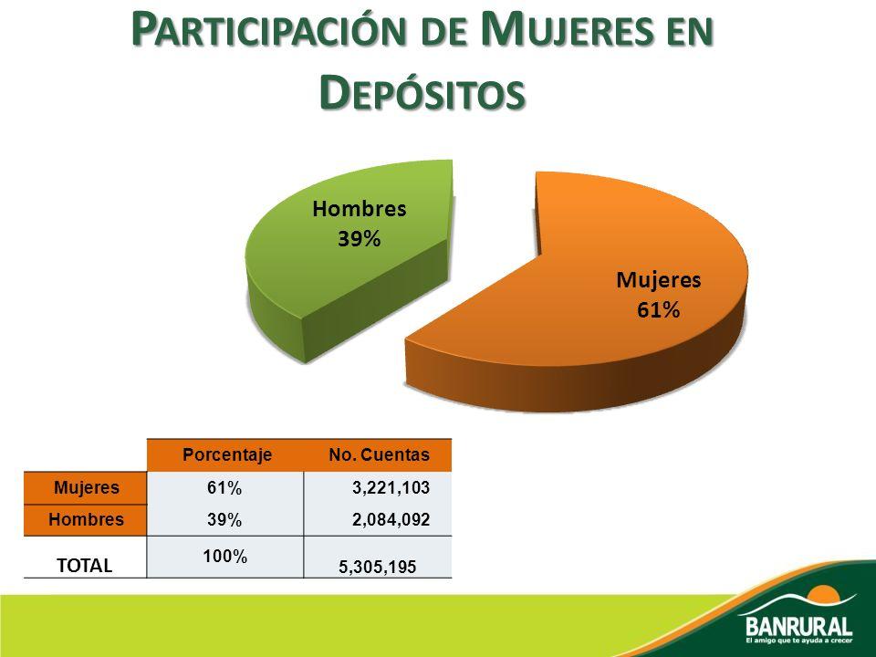 P ARTICIPACIÓN DE M UJERES EN D EPÓSITOS Porcentaje No. Cuentas Mujeres61% 3,221,103 Hombres39% 2,084,092 TOTAL 100% 5,305,195