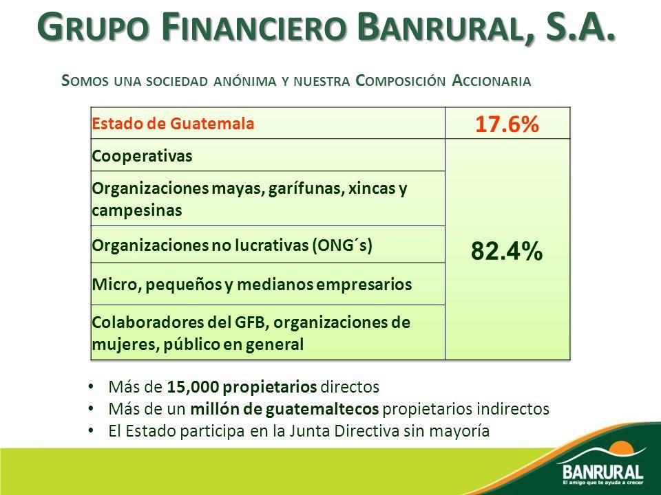 G RUPO F INANCIERO B ANRURAL, S.A. S OMOS UNA SOCIEDAD ANÓNIMA Y NUESTRA C OMPOSICIÓN A CCIONARIA Más de 15,000 propietarios directos Más de un millón