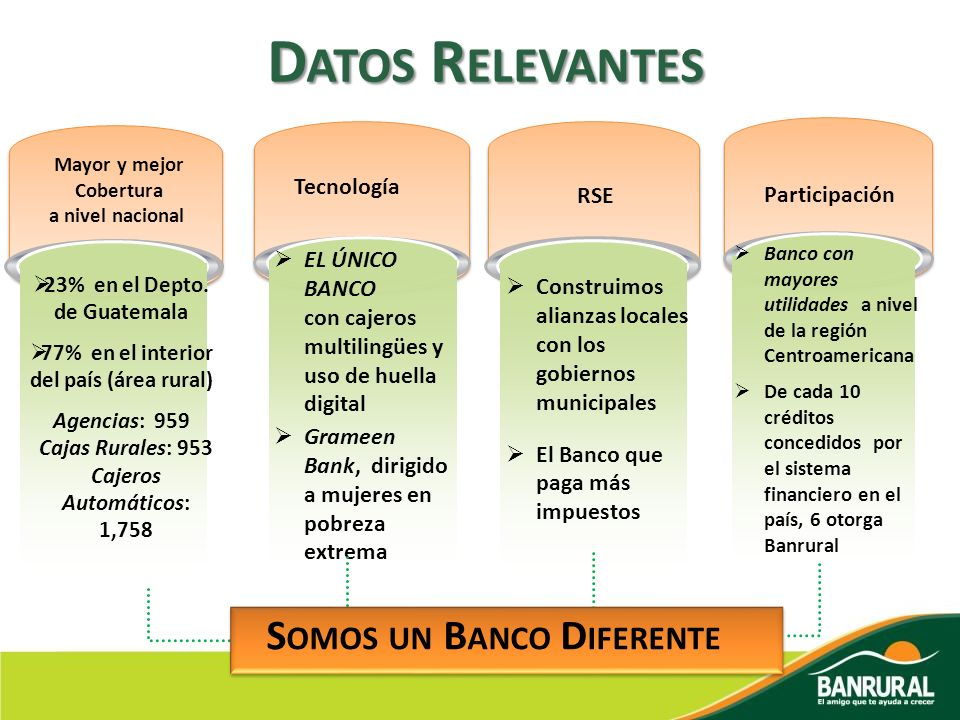 EL ÚNICO BANCO con cajeros multilingües y uso de huella digital Grameen Bank, dirigido a mujeres en pobreza extrema Banco con mayores utilidades a niv