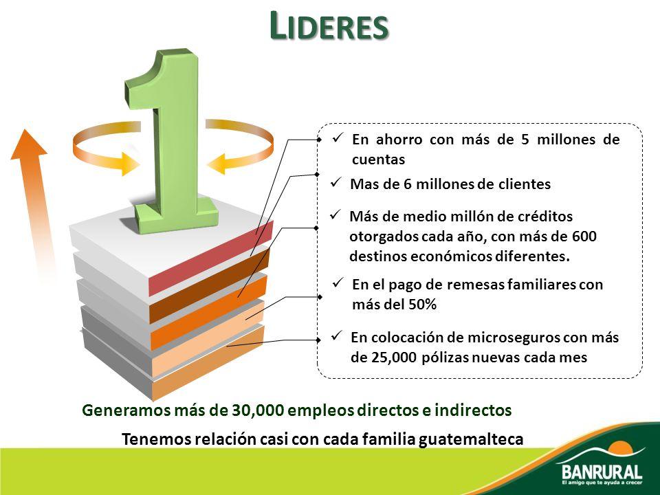 L IDERES En ahorro con más de 5 millones de cuentas Mas de 6 millones de clientes En el pago de remesas familiares con más del 50% Más de medio millón