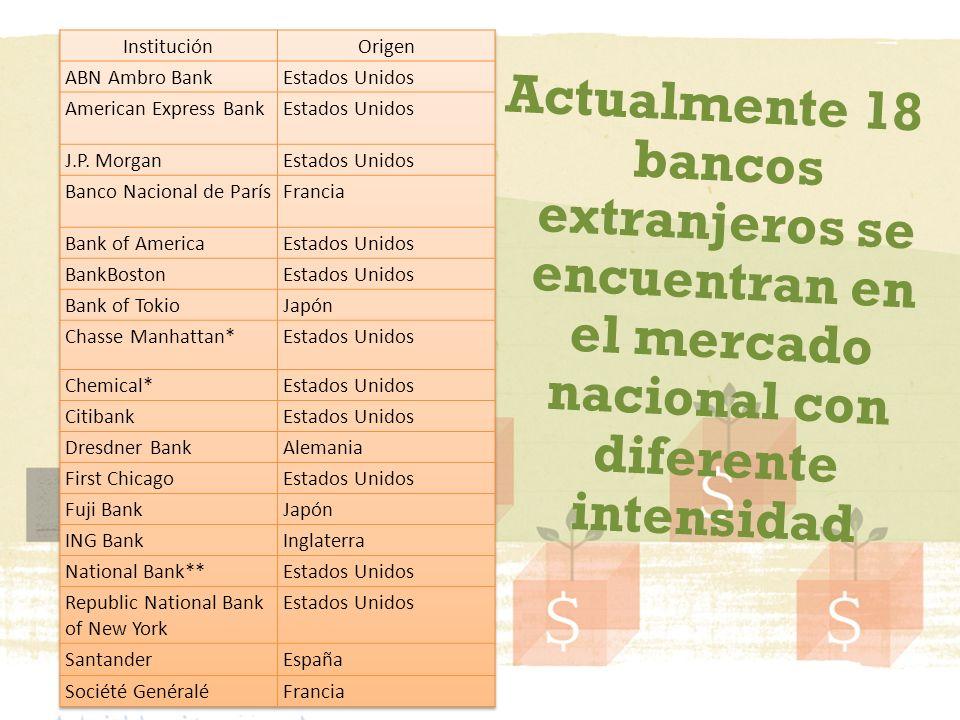 Actualmente 18 bancos extranjeros se encuentran en el mercado nacional con diferente intensidad