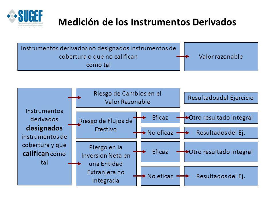 Medición de los Instrumentos Derivados Instrumentos derivados no designados instrumentos de cobertura o que no califican como tal Valor razonable Inst