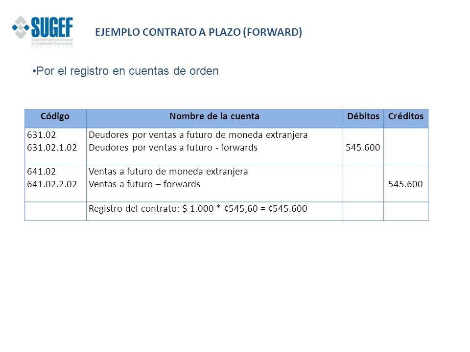CódigoNombre de la cuentaDébitosCréditos 631.02 631.02.1.02 Deudores por ventas a futuro de moneda extranjera Deudores por ventas a futuro - forwards