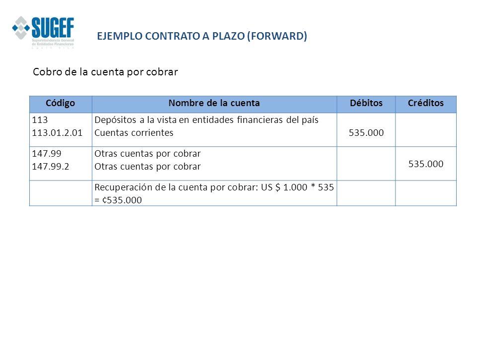 Cobro de la cuenta por cobrar CódigoNombre de la cuentaDébitosCréditos 113 113.01.2.01 Depósitos a la vista en entidades financieras del país Cuentas