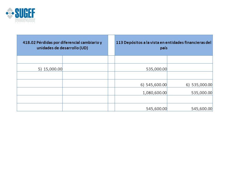 418.02 Pérdidas por diferencial cambiario y unidades de desarrollo (UD) 113 Depósitos a la vista en entidades financieras del país 5) 15,000.00 535,00
