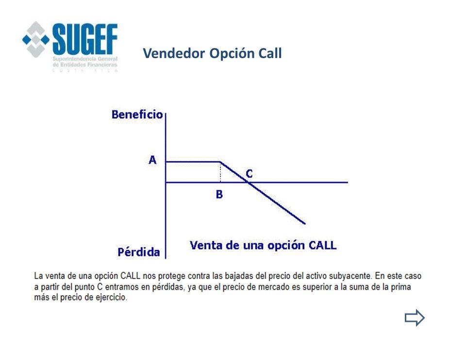 Vendedor Opción Call