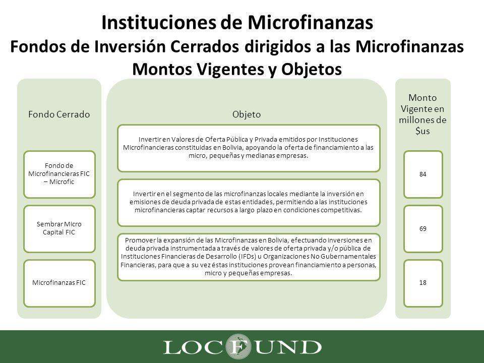 Instituciones de Microfinanzas Fondos de Inversión Cerrados dirigidos a las Microfinanzas Montos Vigentes y Objetos Fondo Cerrado Fondo de Microfinanc
