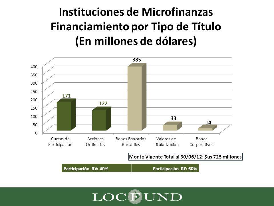 Instituciones de Microfinanzas Financiamiento por Tipo de Título (En millones de dólares) Participación RV: 40%Participación RF: 60%