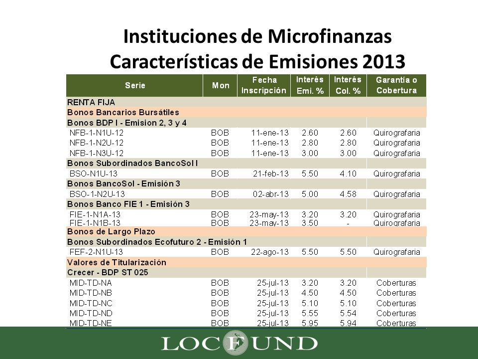 Instituciones de Microfinanzas Características de Emisiones 2013