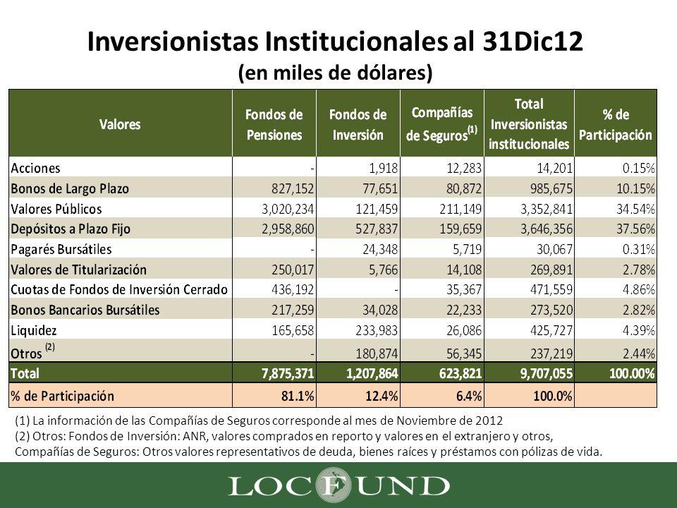 Inversionistas Institucionales al 31Dic12 (en miles de dólares) (1) La información de las Compañías de Seguros corresponde al mes de Noviembre de 2012