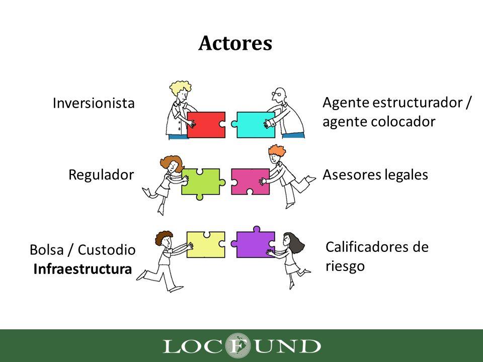 Actores Calificadores de riesgo Inversionistas Agente estructurador / agente colocador Asesores legalesRegulador Bolsa / Custodio Infraestructura