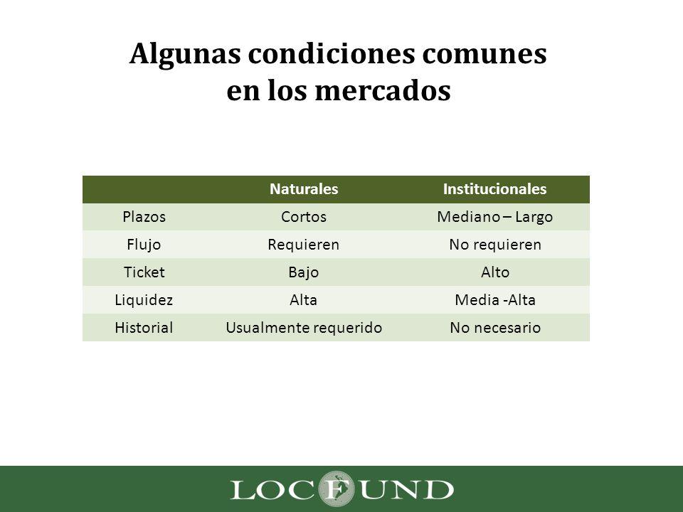 Algunas condiciones comunes en los mercados NaturalesInstitucionales PlazosCortosMediano – Largo FlujoRequierenNo requieren TicketBajoAlto LiquidezAlt