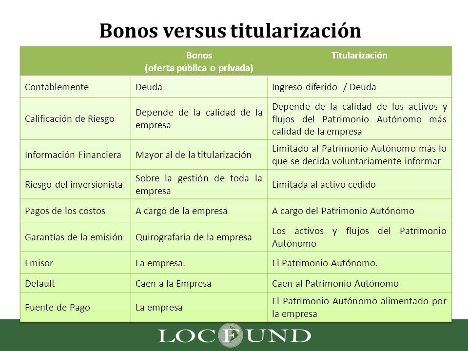 Bonos versus titularización