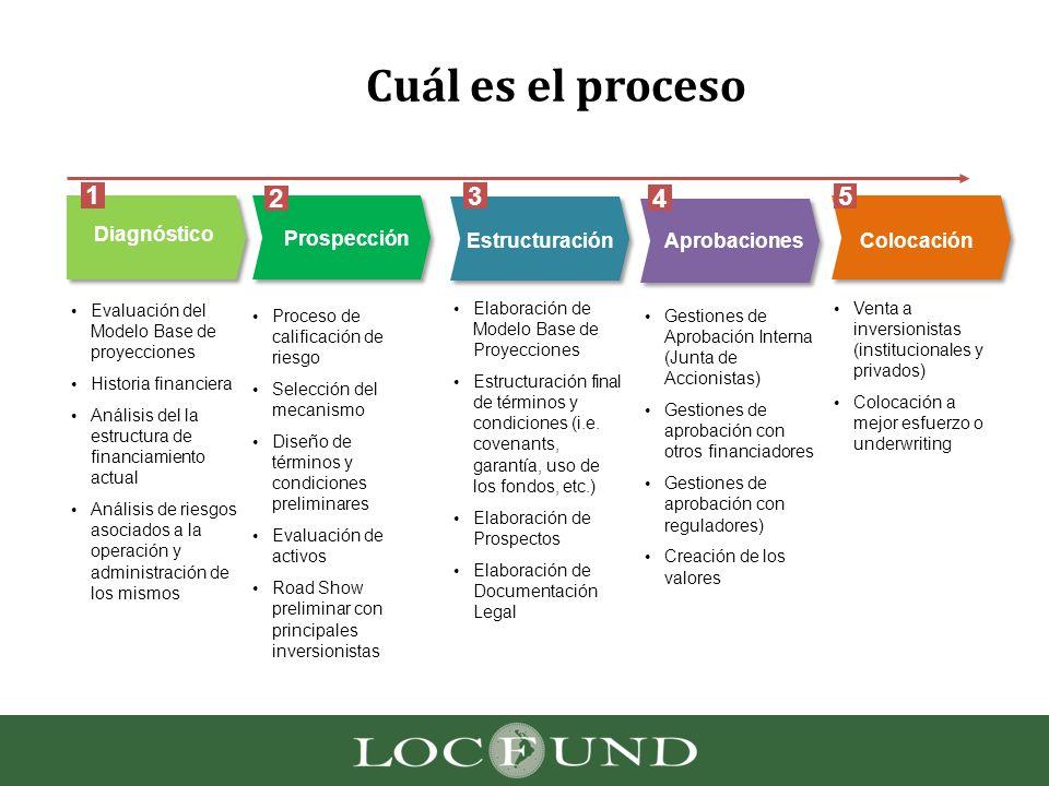 Cuál es el proceso Diagnóstico Evaluación del Modelo Base de proyecciones Historia financiera Análisis del la estructura de financiamiento actual Anál