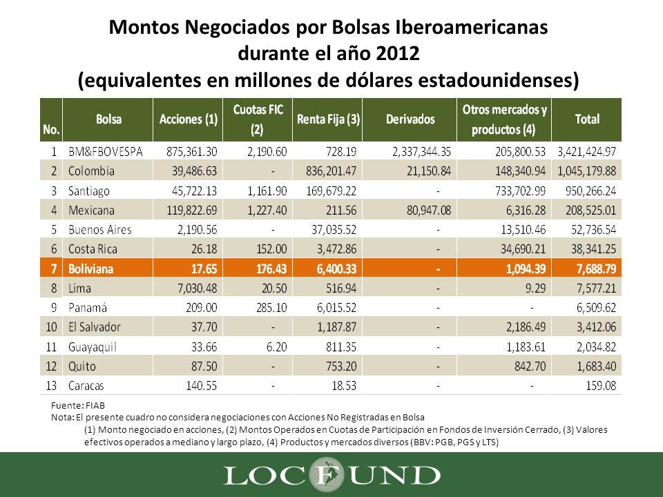 Montos Negociados por Bolsas Iberoamericanas durante el año 2012 (equivalentes en millones de dólares estadounidenses) Fuente: FIAB Nota: El presente