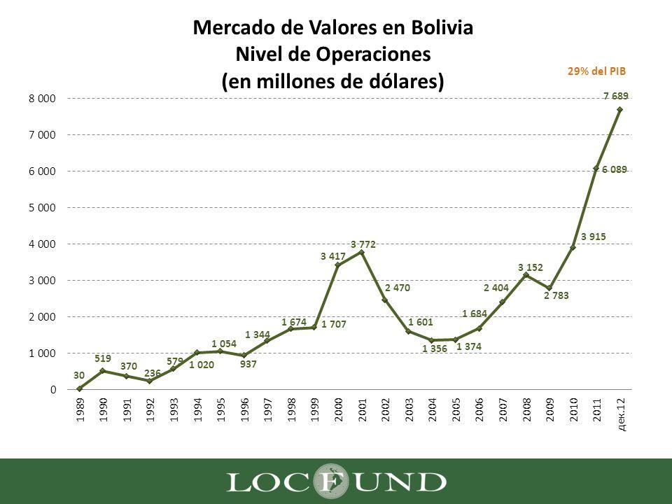 Mercado de Valores en Bolivia Nivel de Operaciones (en millones de dólares)