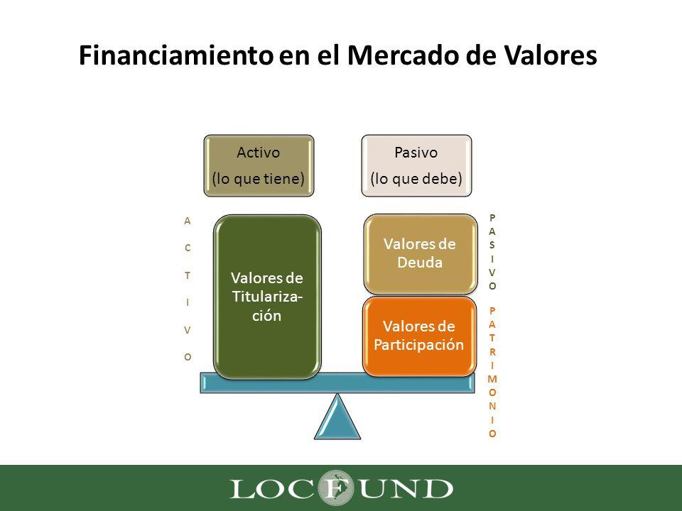 Financiamiento en el Mercado de Valores Activo (lo que tiene) Pasivo (lo que debe) Valores de Participación Valores de Deuda Valores de Titulariza- ci