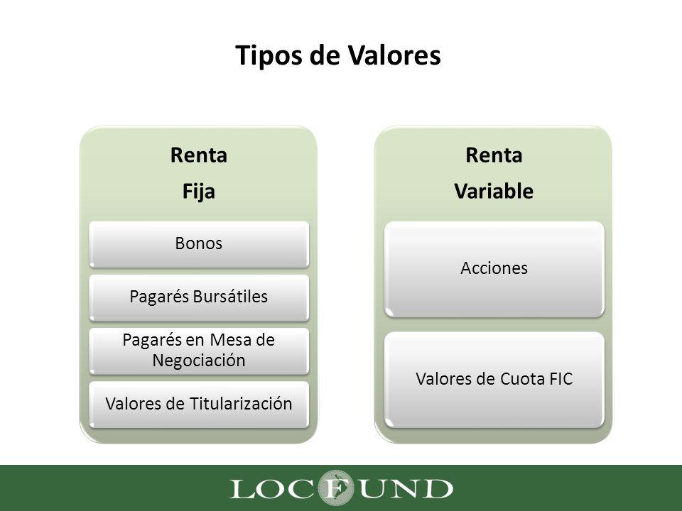 Tipos de Valores Renta Fija BonosPagarés Bursátiles Pagarés en Mesa de Negociación Valores de Titularización Renta Variable AccionesValores de Cuota F