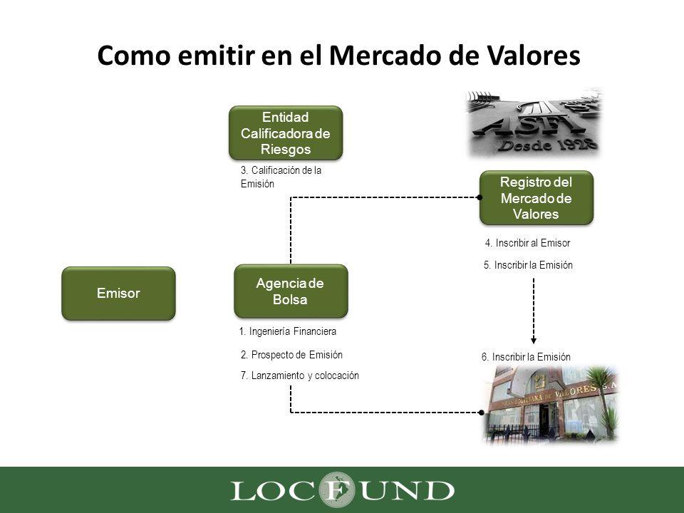 Como emitir en el Mercado de Valores Entidad Calificadora de Riesgos Registro del Mercado de Valores Agencia de Bolsa Emisor 1. Ingeniería Financiera