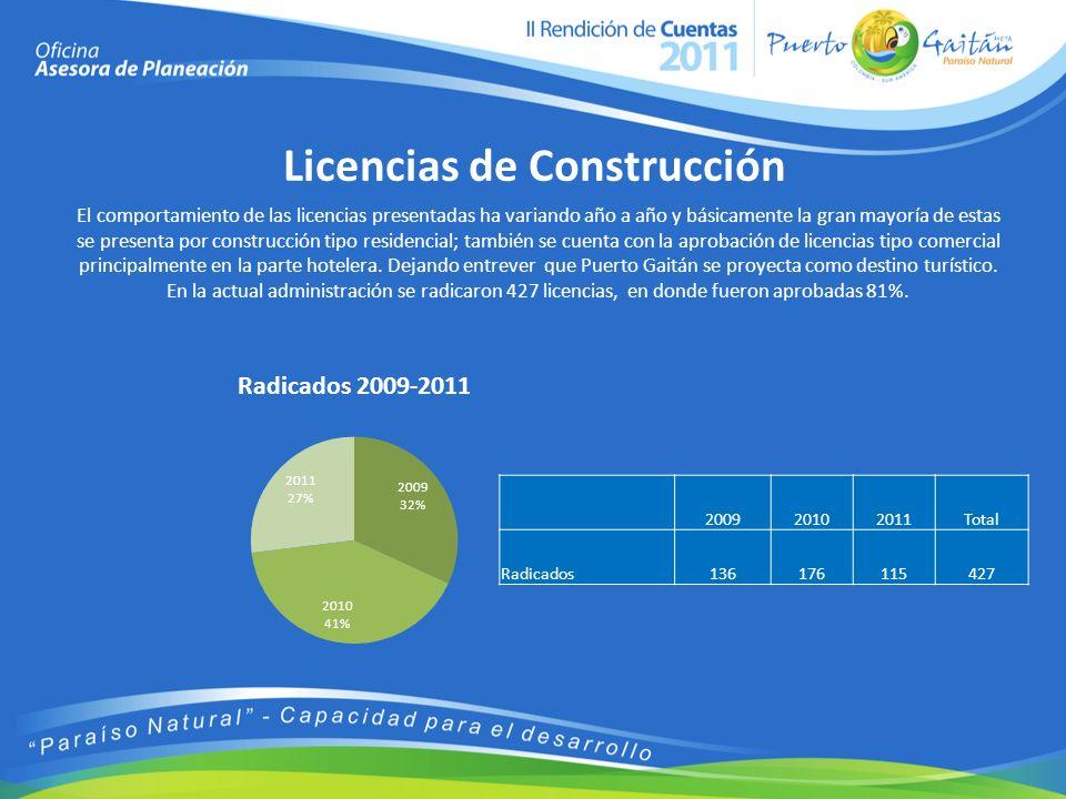 Licencias de Construcción El comportamiento de las licencias presentadas ha variando año a año y básicamente la gran mayoría de estas se presenta por construcción tipo residencial; también se cuenta con la aprobación de licencias tipo comercial principalmente en la parte hotelera.