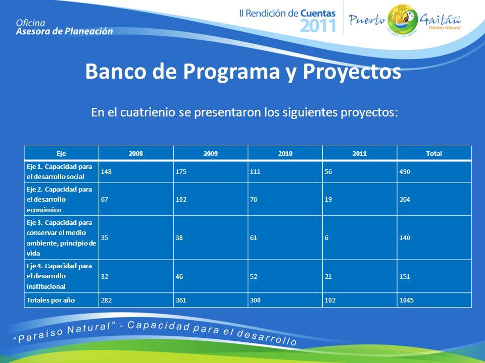 Banco de Programa y Proyectos En el cuatrienio se presentaron los siguientes proyectos: Eje2008200920102011Total Eje 1.