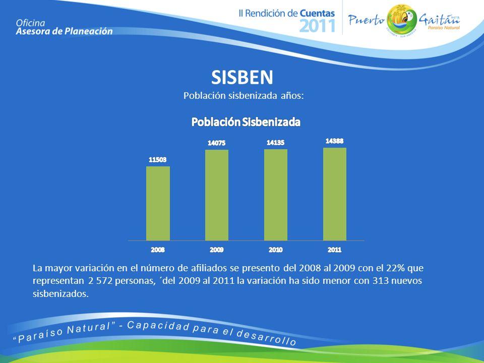 SISBEN Población sisbenizada años: La mayor variación en el número de afiliados se presento del 2008 al 2009 con el 22% que representan 2 572 personas, ´del 2009 al 2011 la variación ha sido menor con 313 nuevos sisbenizados.