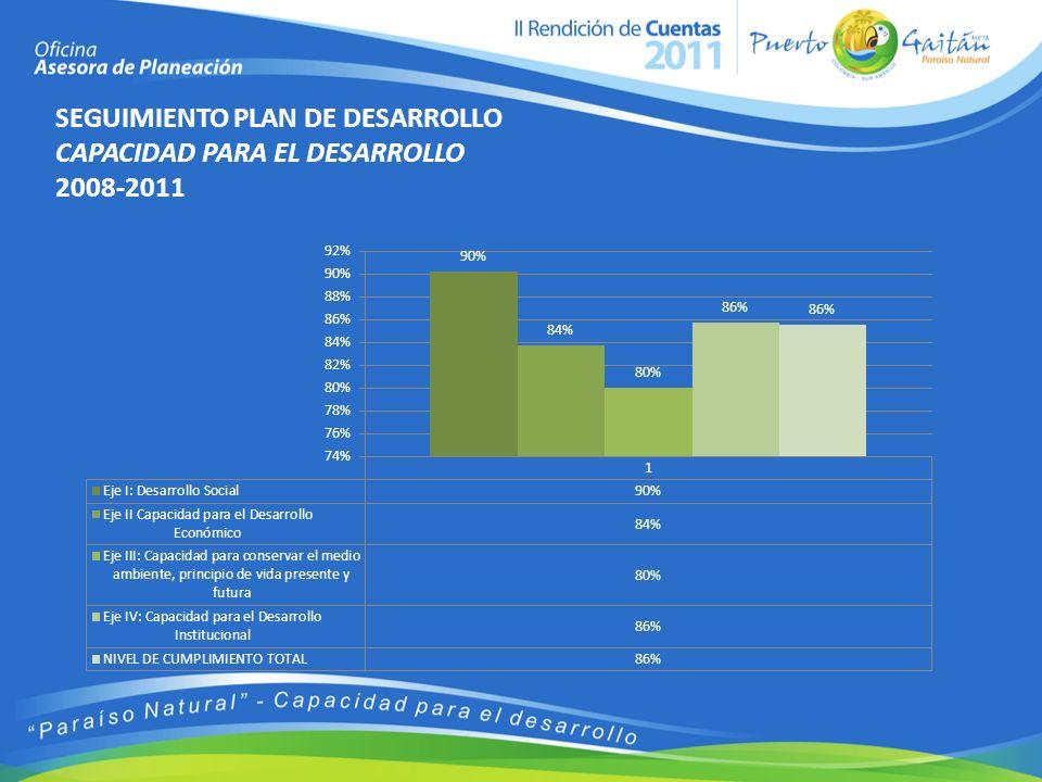 SEGUIMIENTO PLAN DE DESARROLLO CAPACIDAD PARA EL DESARROLLO 2008-2011