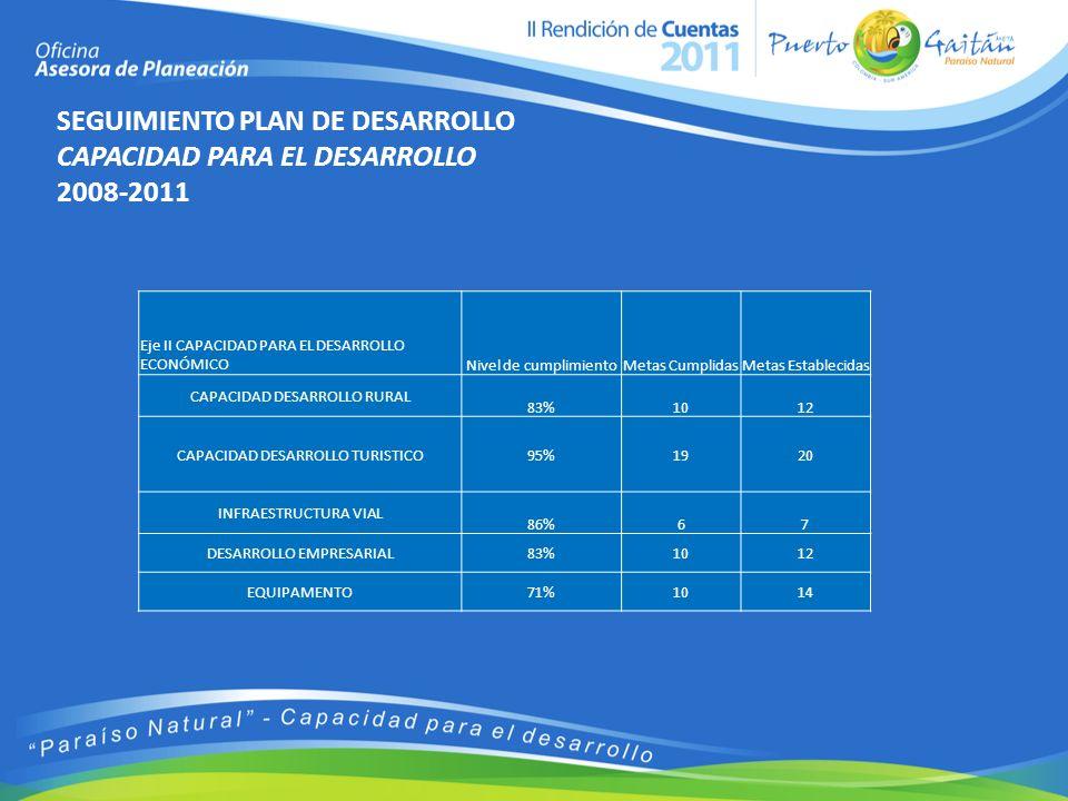 SEGUIMIENTO PLAN DE DESARROLLO CAPACIDAD PARA EL DESARROLLO 2008-2011 Eje II CAPACIDAD PARA EL DESARROLLO ECONÓMICONivel de cumplimientoMetas CumplidasMetas Establecidas CAPACIDAD DESARROLLO RURAL 83%1012 CAPACIDAD DESARROLLO TURISTICO95%1920 INFRAESTRUCTURA VIAL 86%67 DESARROLLO EMPRESARIAL83%1012 EQUIPAMENTO71%1014