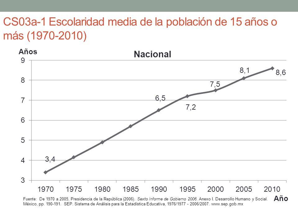 CS03a-1 Escolaridad media de la población de 15 años o más (1970-2010)