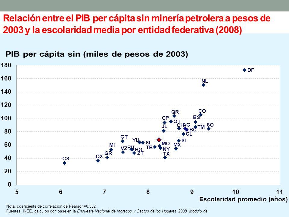 Relación entre el PIB per cápita sin minería petrolera a pesos de 2003 y la escolaridad media por entidad federativa (2008)