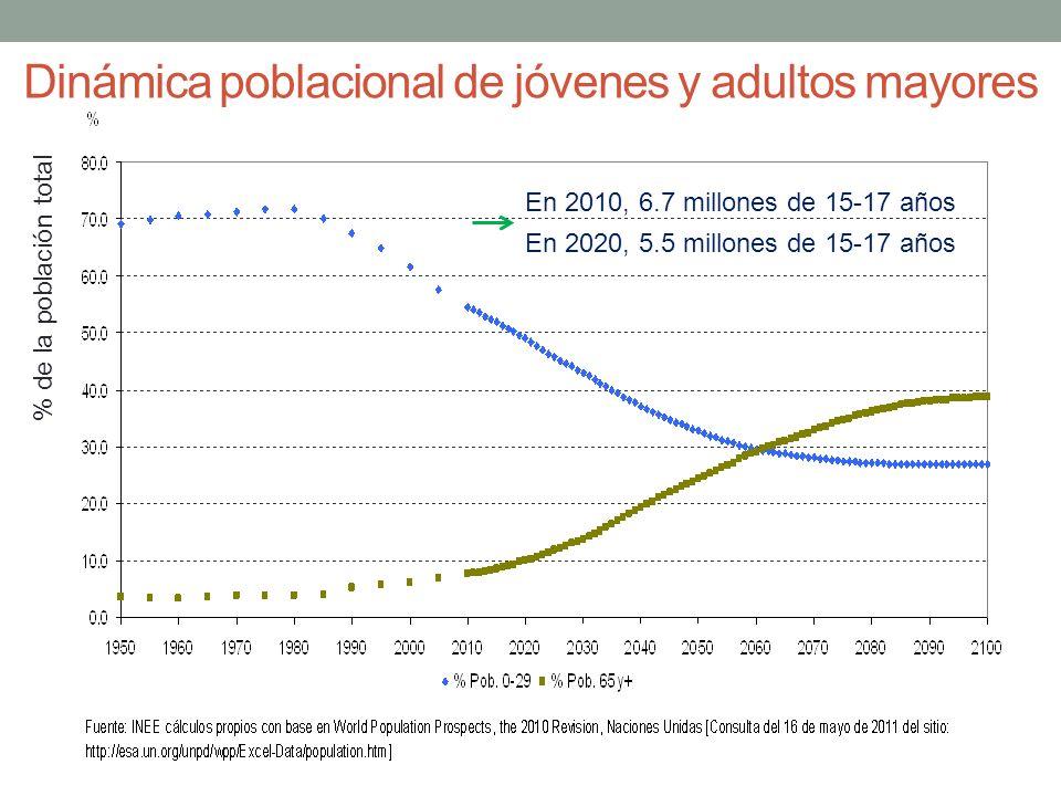 Dinámica poblacional de jóvenes y adultos mayores En 2010, 6.7 millones de 15-17 años En 2020, 5.5 millones de 15-17 años % de la población total