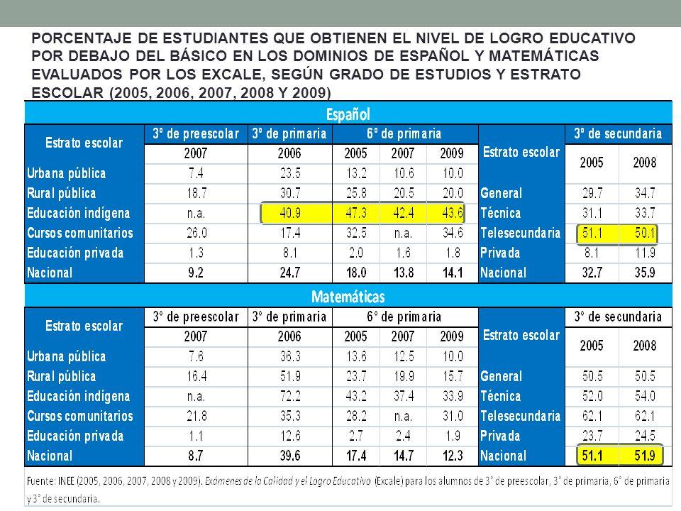 PORCENTAJE DE ESTUDIANTES QUE OBTIENEN EL NIVEL DE LOGRO EDUCATIVO POR DEBAJO DEL BÁSICO EN LOS DOMINIOS DE ESPAÑOL Y MATEMÁTICAS EVALUADOS POR LOS EX