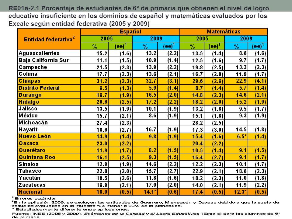 RE01a-2.1 Porcentaje de estudiantes de 6° de primaria que obtienen el nivel de logro educativo insuficiente en los dominios de español y matemáticas e