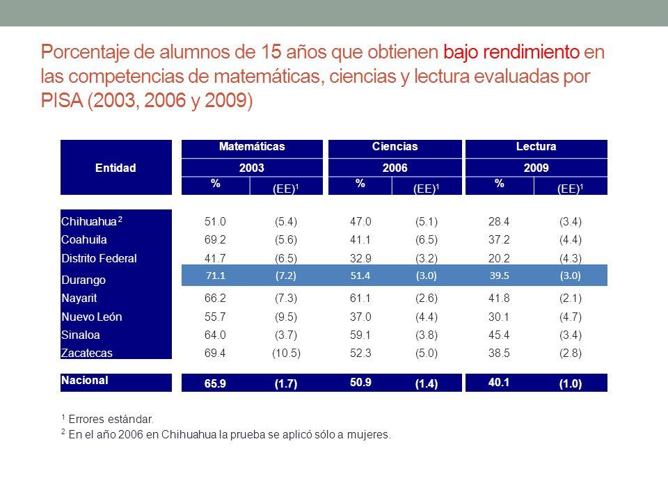 Porcentaje de alumnos de 15 años que obtienen bajo rendimiento en las competencias de matemáticas, ciencias y lectura evaluadas por PISA (2003, 2006 y