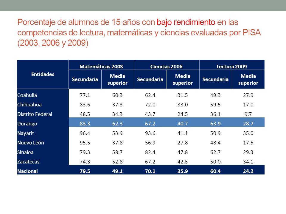 Porcentaje de alumnos de 15 años con bajo rendimiento en las competencias de lectura, matemáticas y ciencias evaluadas por PISA (2003, 2006 y 2009) En
