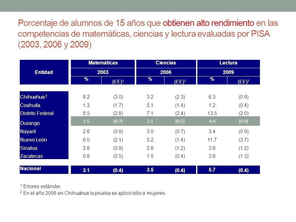 Porcentaje de alumnos de 15 años que obtienen alto rendimiento en las competencias de matemáticas, ciencias y lectura evaluadas por PISA (2003, 2006 y