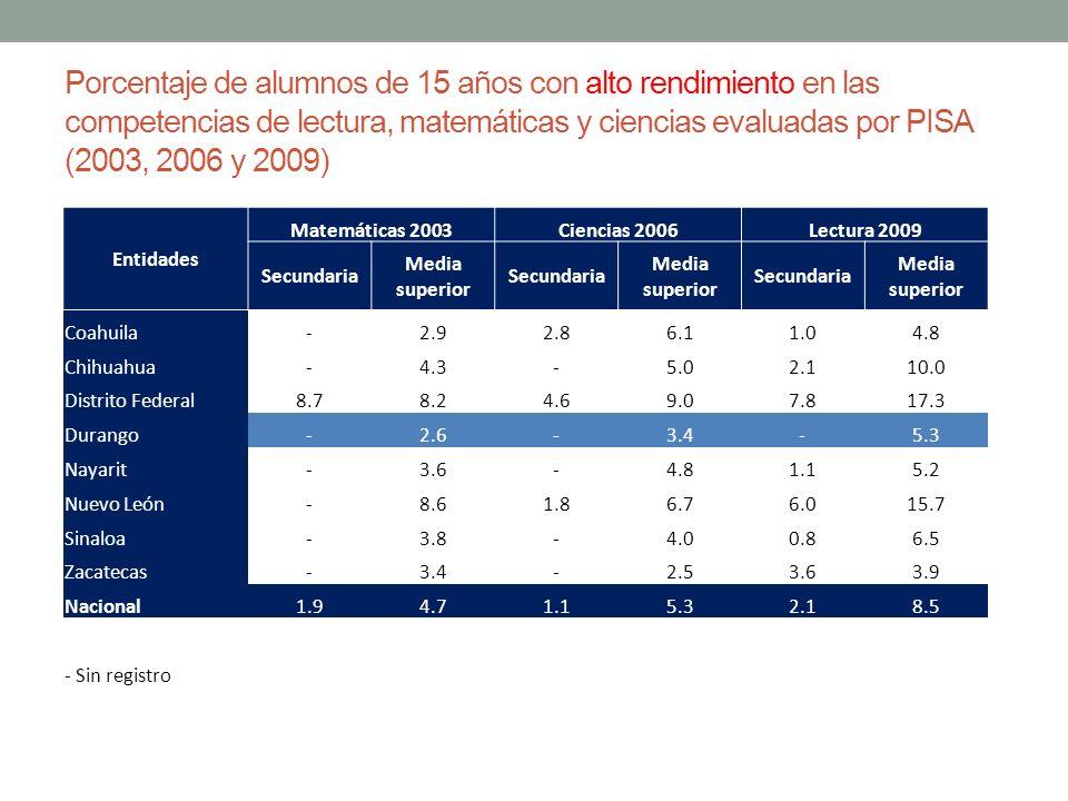 Porcentaje de alumnos de 15 años con alto rendimiento en las competencias de lectura, matemáticas y ciencias evaluadas por PISA (2003, 2006 y 2009) En