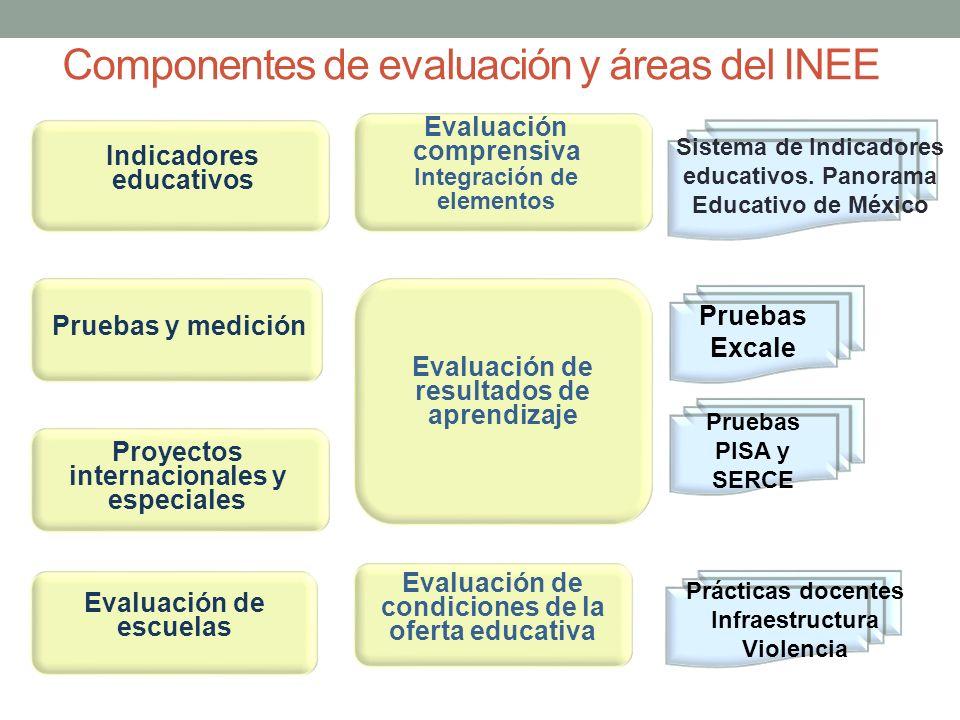 Componentes de evaluación y áreas del INEE Evaluación de resultados de aprendizaje Evaluación de condiciones de la oferta educativa Sistema de Indicad