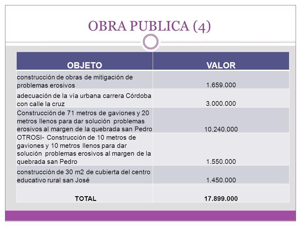 SUMINISTRO (11) CONCEPTOVALOR suministro de a.c.p y materiales para vehículo municipio16.600.000 suministros de almuerzos y refrigerios para apoyo logístico plan dsllo2.844.000 suministro de dispositivo de video y papelería proyecto plan desarrollo286.000 suministros de almuerzos y refrigerios como logística de apoyo al consejo territorial790.000 suministro de materiales para arreglo de la volqueta de placas okl-027 de propiedad del municipio de Alejandría1.555.900 suministro de valla publicitaria para proyecto de mejoramiento de vías Alejandría- el popo, Alejandría- el respaldo según convenio 0024 entre INVIAS y el municipio de Alejandría250.000 Suministro de refrigerios para asistentes al consejo territorial de planeación135.000 suministro de 2,500 adoquines para el mantenimiento de la vía urbana2.000.000 Suministro de repuestos para vehículo con placas fbu-5141.016.160 Suministro de materiales para el proyecto mejoramiento de vivienda en convenio con el banco agrario y el municipio11.393.650 suministro de 375 sacos de cemento del proyecto de 35 viviendas rurales en convenio con cica y el municipio de Alejandría6.937.500 TOTAL27.208.210