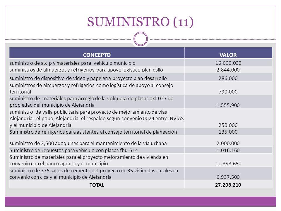 MANTENIMIENTO DE VIAS TERCIARIAS SE HA RELIZADO HASTA LA FECHA UN INVERSION DE 23.489.955 EN MANTENIMIENTO DE VIAS TERCIARIAS SE CONCERTÓ CON LAS JUNTAS DE ACCION COMUNAL APOYO A LOS CONVITES, HASTA LA FECHA SE HAN APOYADO UN TOTAL DE 6 DE ELLOS SE TIENEN 3 PERSONAS PERMANTES PARA EL MANTENIMIENTO DE ESTAS VIAS CON EL APOYO DE LAS EMPRESAS TRANSPORTADORAS SE HAN SOLICITADO AL DEPARTAMENTO RECURSOS POR VALOR DE 390.000.0000 APROXIMADAMENTE.