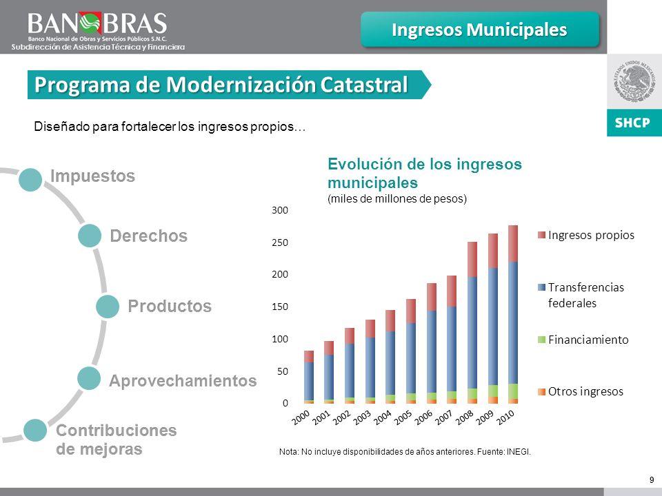 9 Ingresos Municipales Evolución de los ingresos municipales (miles de millones de pesos) Nota: No incluye disponibilidades de años anteriores.