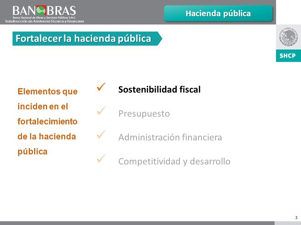 3 Sostenibilidad fiscal Presupuesto Administración financiera Competitividad y desarrollo Hacienda pública Fortalecer la hacienda pública