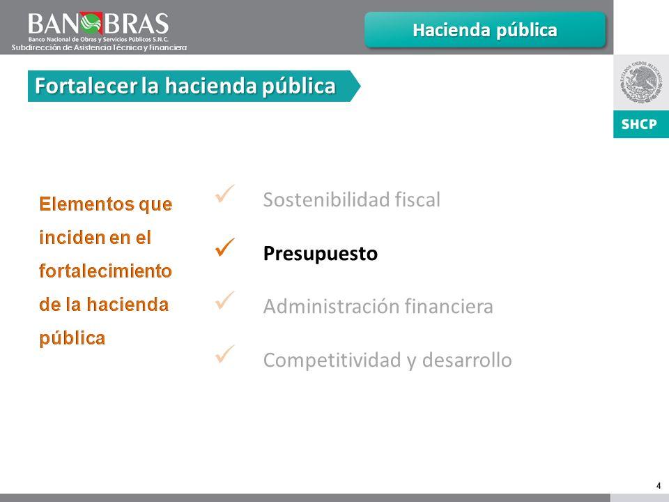 4 Sostenibilidad fiscal Presupuesto Administración financiera Competitividad y desarrollo Hacienda pública Fortalecer la hacienda pública