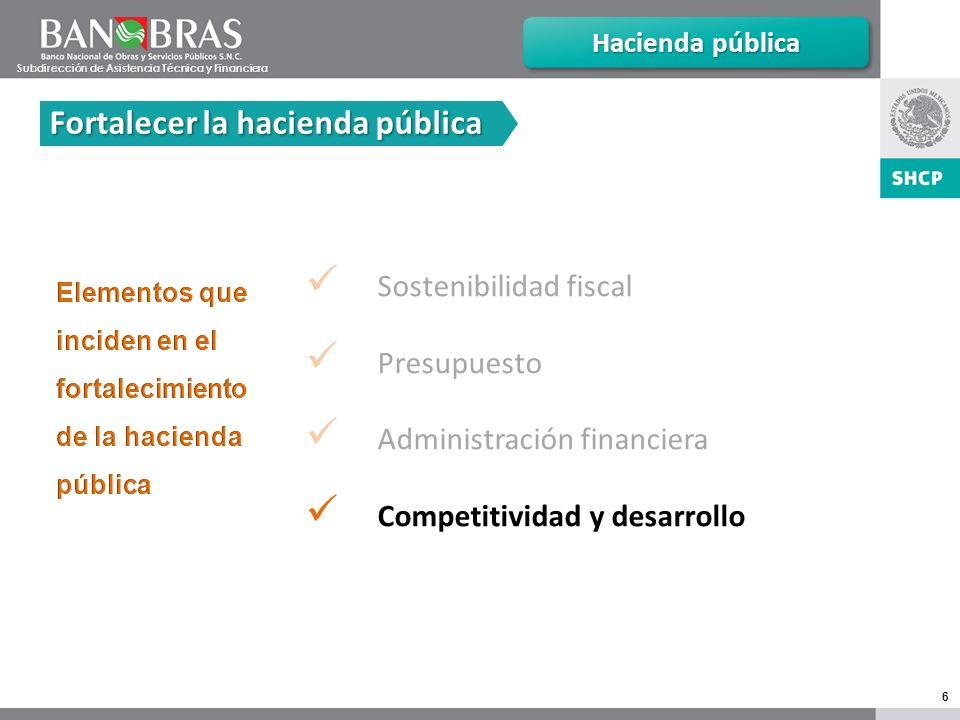 6 Sostenibilidad fiscal Presupuesto Administración financiera Competitividad y desarrollo Hacienda pública Fortalecer la hacienda pública